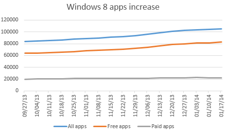 windows-store-apps-increase